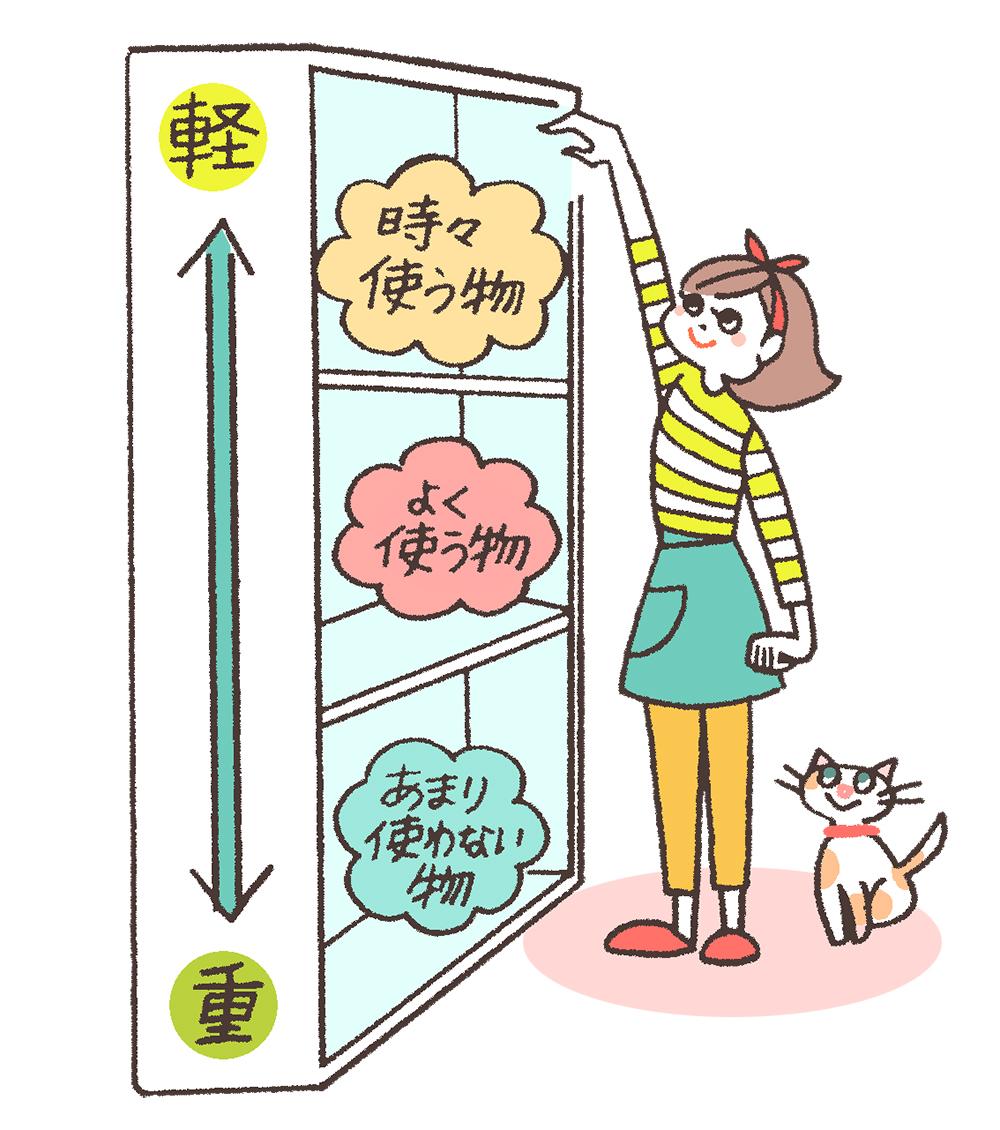 キッチン収納の基準は「使用頻度」と「重さ」