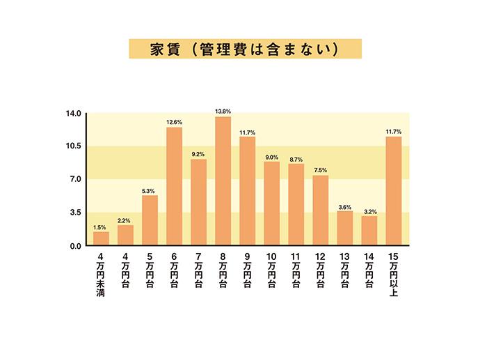 夫婦の「家賃」データ