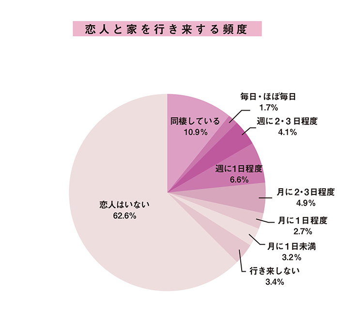 シングル男女の「恋人と自宅を行き来する頻度」データ