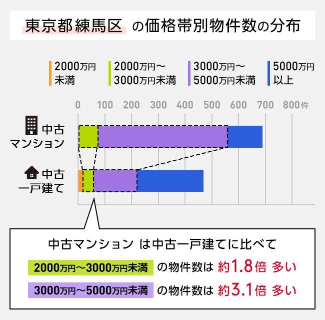 中古マンションと中古一戸建ての価格帯別物件数の分布図(練馬区の例)
