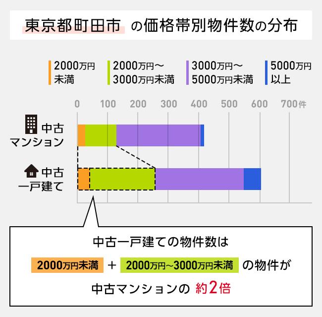 中古マンションと中古一戸建ての価格帯別物件数の分布図(町田市の例)