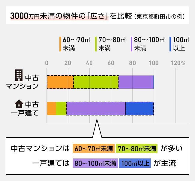 中古マンションと中古一戸建ての物件の広さを比較(3000万円未満・町田市の場合)