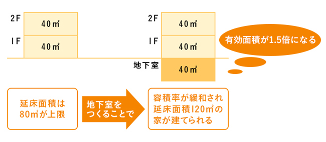 総2階と地下室がある総2階の比較図