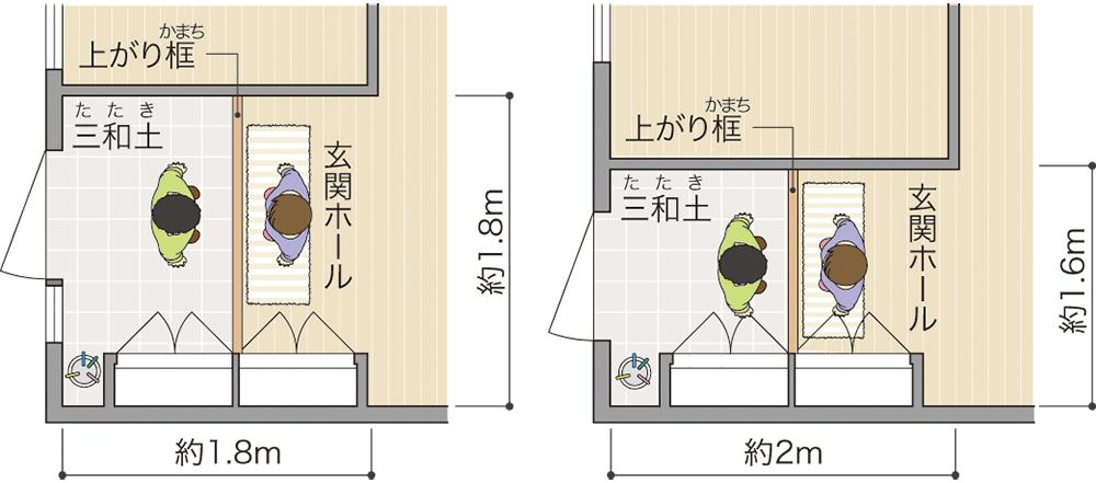 玄関の広さの目安イメージ