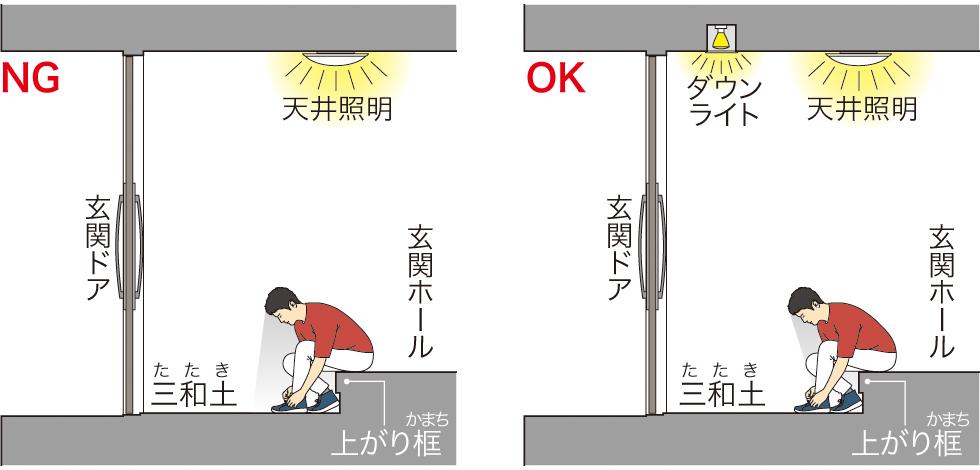 玄関の照明の位置のイメージ