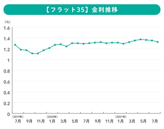 【フラット35】借入金利の推移のグラフ