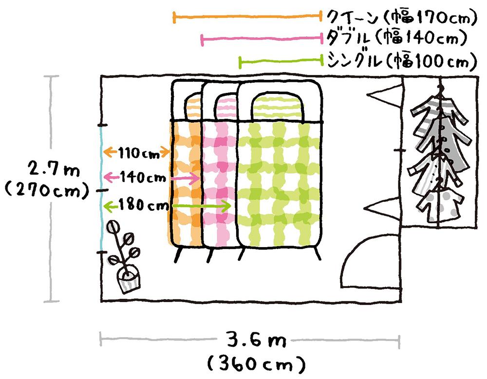 6畳の部屋にシングル、ダブル、クイーンサイズのベッドを置いた場合