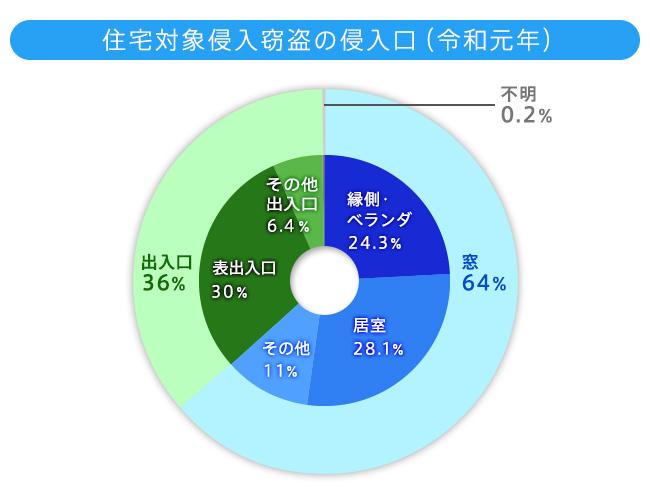 令和元年中の住宅対象侵入窃盗の発生状況のグラフ