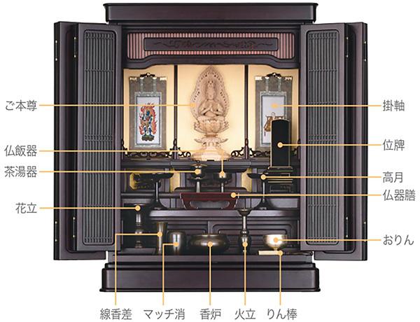 仏壇と仏具の説明
