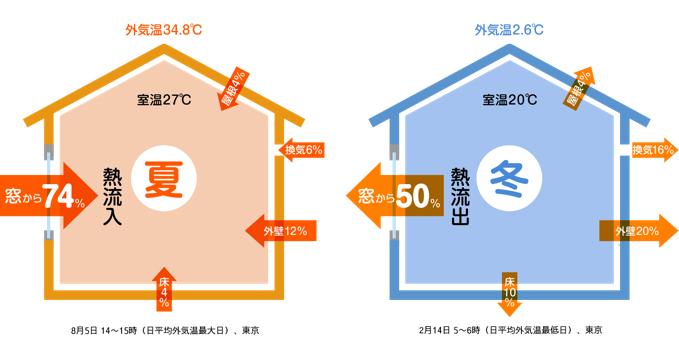 夏と冬の家の熱の出入りイメージ図