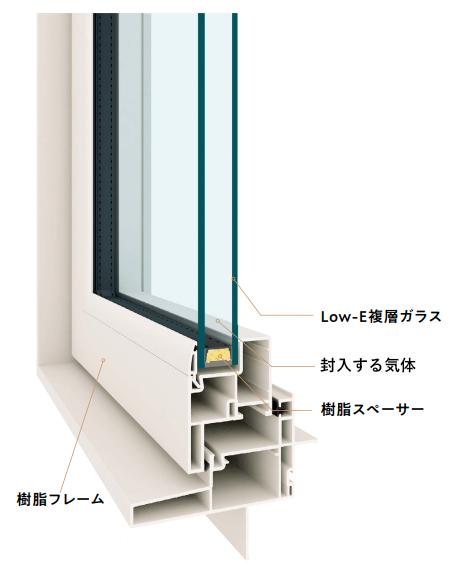 窓の部位の素材による断熱性能の違い