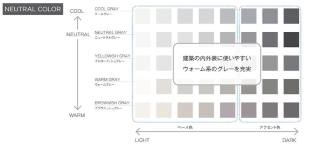 建築の内外装に使いやすいグレー系のカラーも豊富にラインナップ
