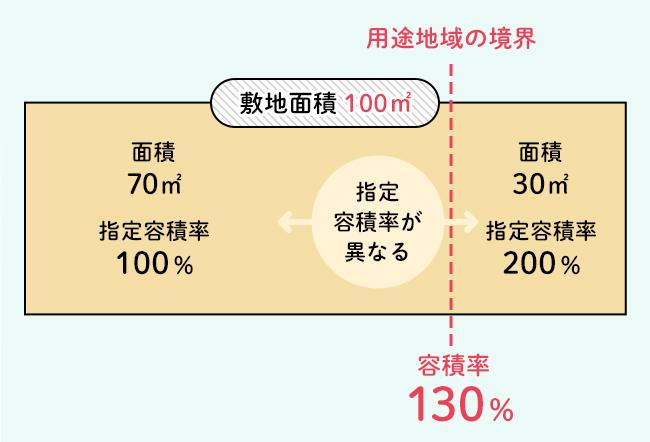 指定容積率が異なる用途地域をまたがる敷地の例