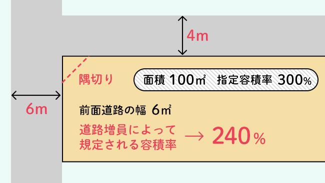角地で前面道路幅員が12m未満の例