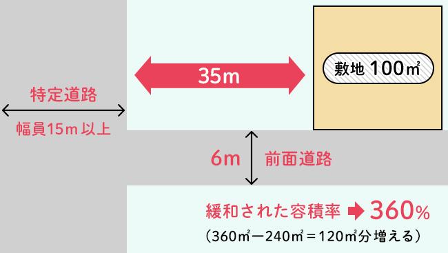特例措置が適用される前面道路の幅員が6m以上12m未満で、特定道路までの距離が70m以内の土地の例