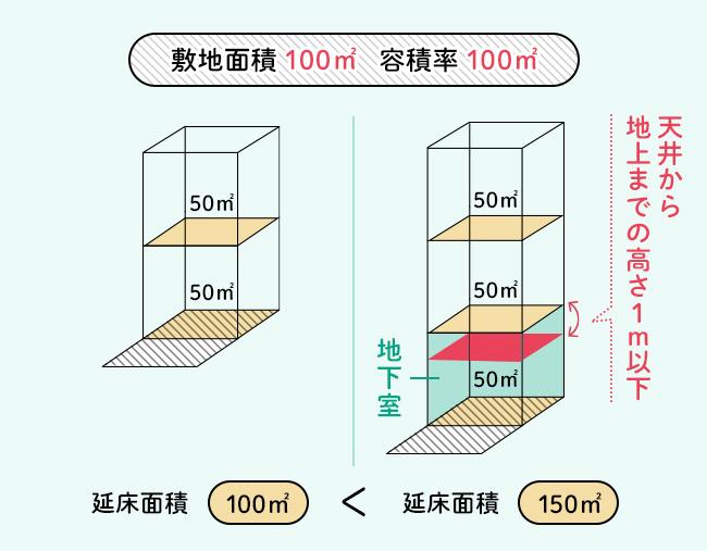 同じ敷地に2階建てを建てた場合と、半地下のある2階建てを建てた場合の延床面積の比較