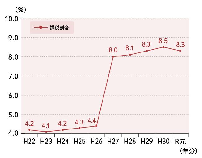 相続税の課税割合の推移を示したグラフ