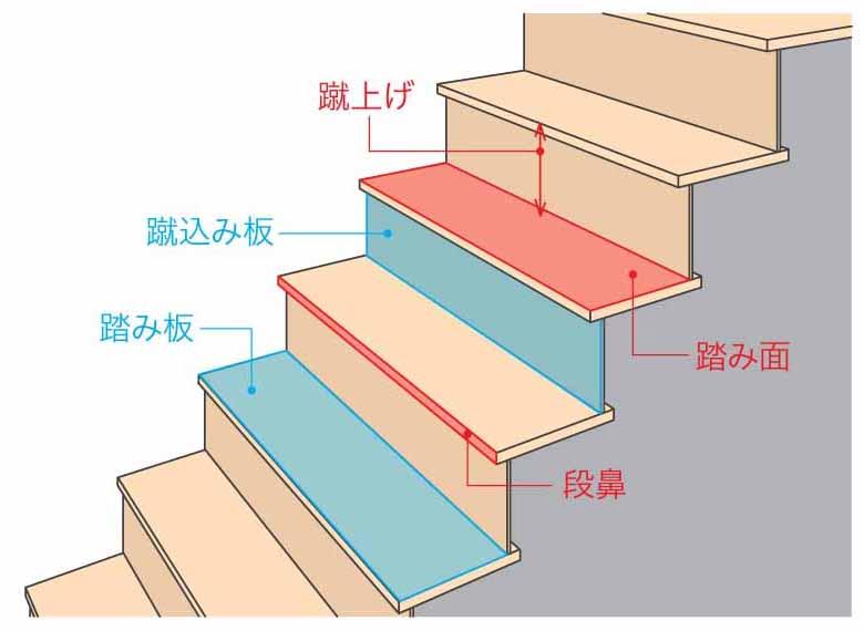 階段の名称解説イメージ