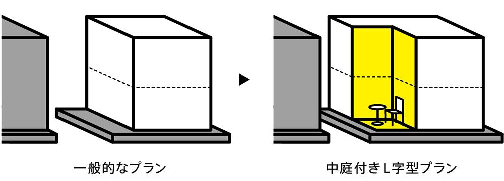 一般的なプラント中庭付きL字型プランの図
