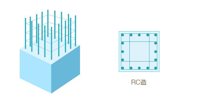 鉄筋コンクリート造(RC造)のイメージ