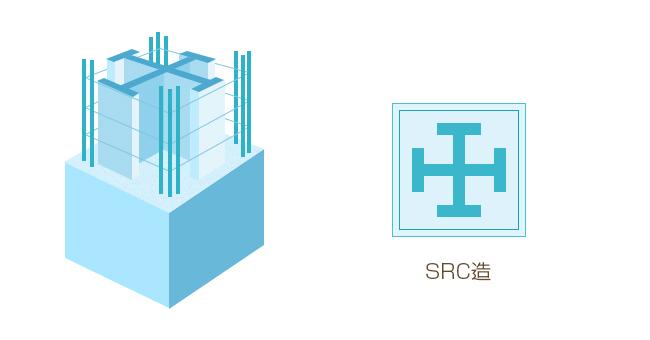 鉄骨鉄筋コンクリート造(SRC造)のイメージ