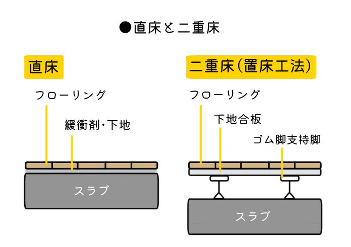 直床と二重床の図