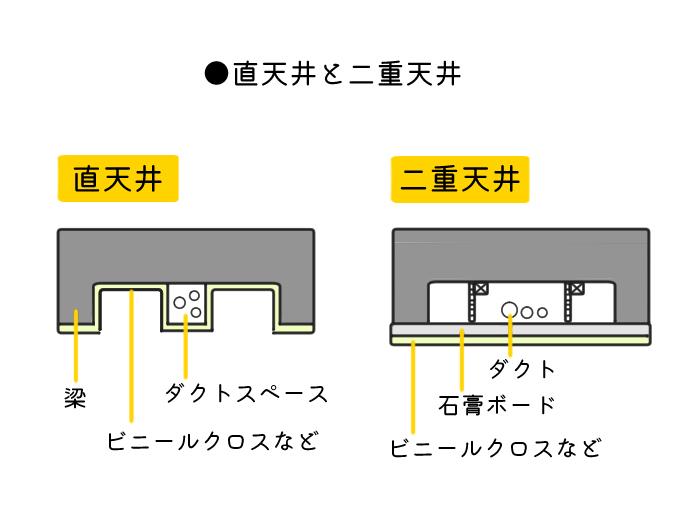 直天井と二重天井の図