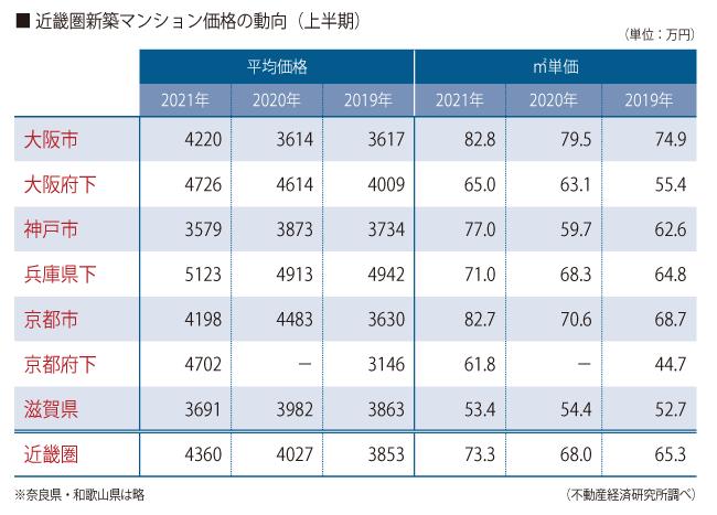 近畿圏新築マンション価格の動向(上半期)