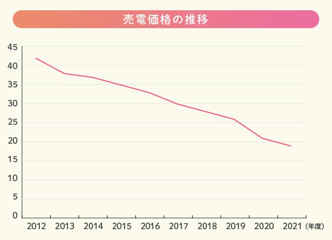 売電価格の推移の説明図
