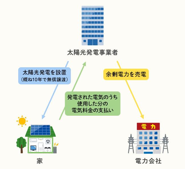 初期費用0円で太陽光発電システムが搭載できる仕組みのイメージ