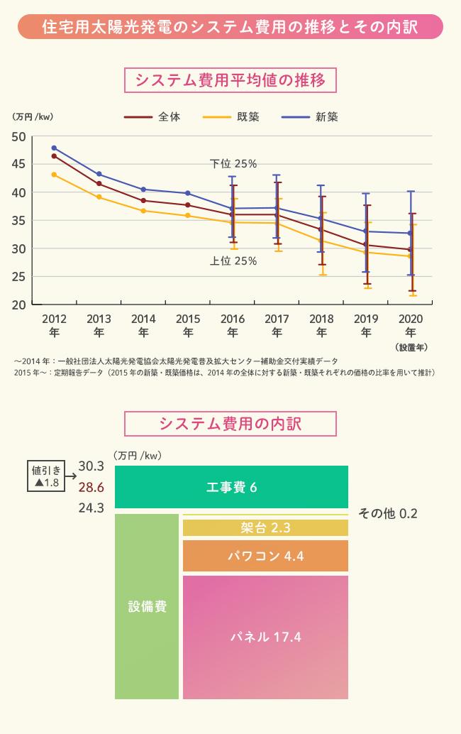 1kWhあたりのシステム費用の平均値の推移図