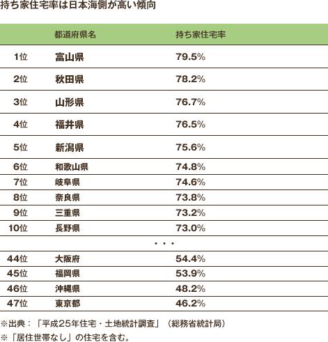 持ち家住宅率は日本海側が高い傾向