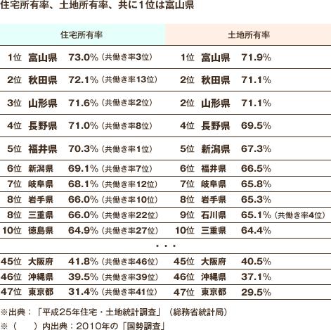 住宅所有率、土地所有率、共に1位は富山県