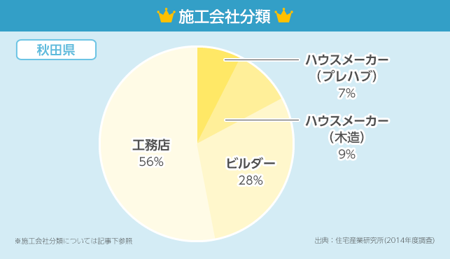 施工会社分類 円グラフ