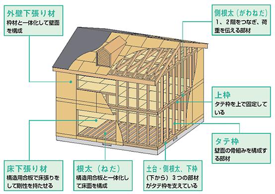 2×4工法/2×6工法