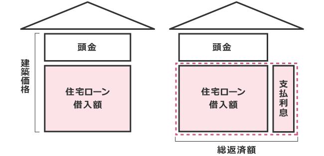 「建築価格」と「総返済額」の関係