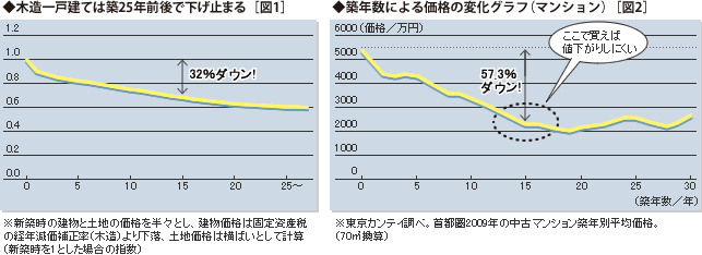 木造一戸建ては築25年前後で下げ止まる[図1] 築年数による価格の変化グラフ(マンション)[図2]