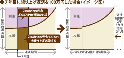 7年目に繰り上げ返済を100万円した場合(イメージ図)
