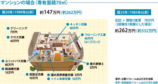 マンションの場合(専有面積70平米)