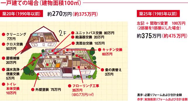 一戸建ての場合(建物面積100平米)
