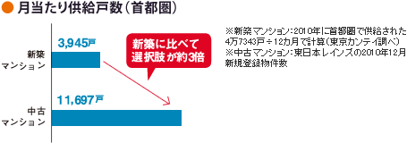 月当たり供給戸数(首都圏)