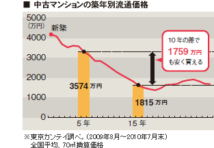 中古マンションの築年別流通価格