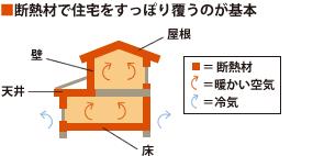 断熱材で住宅をすっぽり覆うのが基本