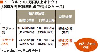 トータルで300万円以上オトク! (3000万円を35年返済で借りたケース)