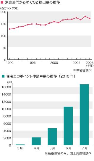 グラフ「家庭部門からのCO2排出量の推移」「住宅エコポイント申請戸数の推移」