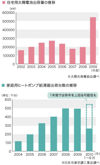 グラフ「住宅用太陽電池出荷量の推移」「家庭用ヒートポンプ給湯器出荷台数の推移」