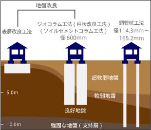 図3.主な地盤補強工事(ジオテックHPより)