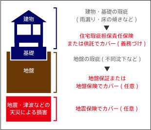 図4.住宅・地盤に関する保証・保険制度