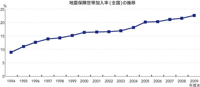 地震保険世帯加入率(全国)の推移