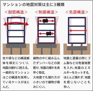 マンションの地震対策は主に3種類